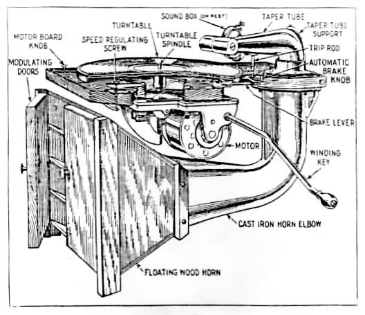 victrola manual ca 1924. Black Bedroom Furniture Sets. Home Design Ideas